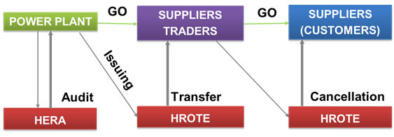 System of Guarantees of Origin