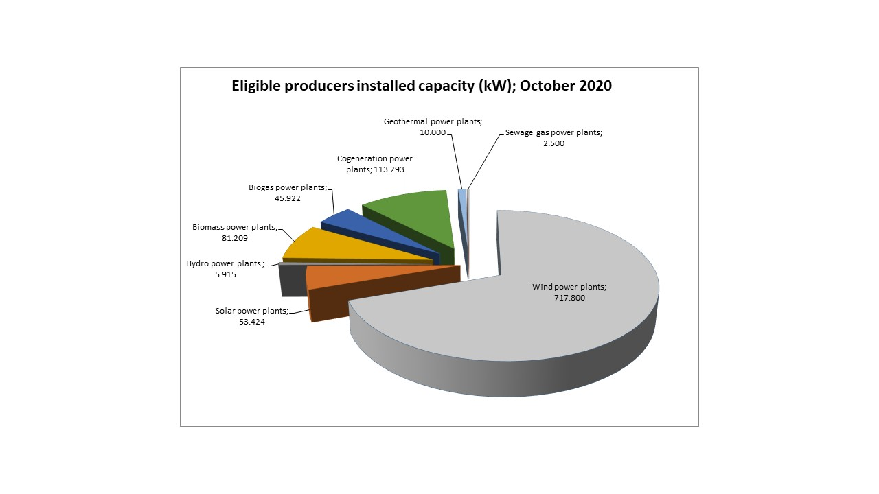 Eligible producers production