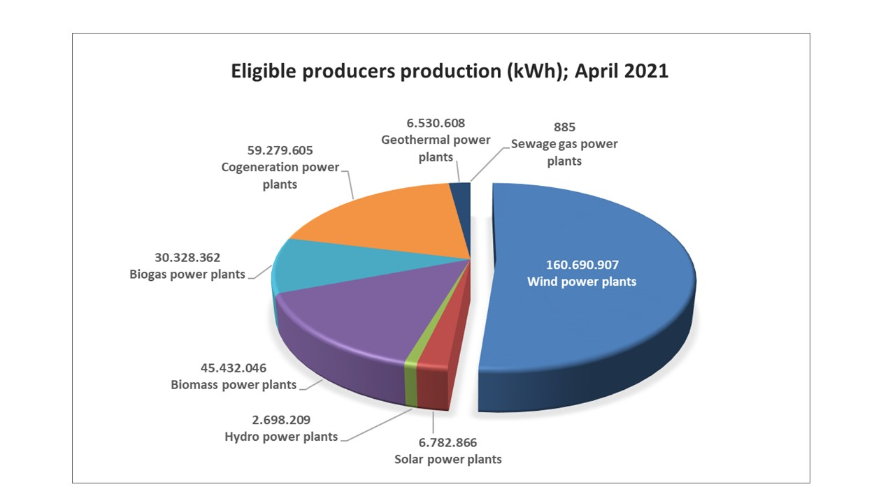 Elibible producers Installed Capacity